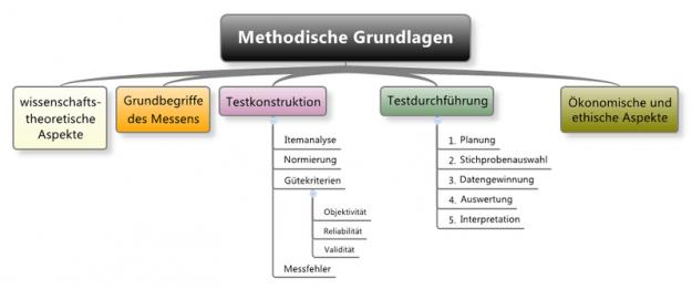 Methodische Grundlagen der Sozialforschung