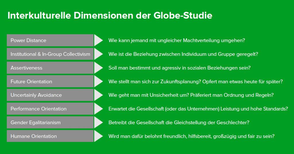 Grafik Globe Studie