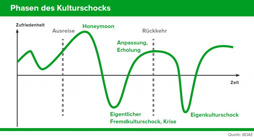 Grafik Kulturschock