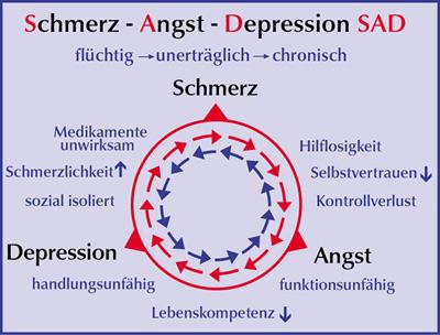 Problemkreis Schmerz Angst Depression