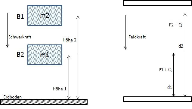Schwerkraft: elektrische Feldkraft