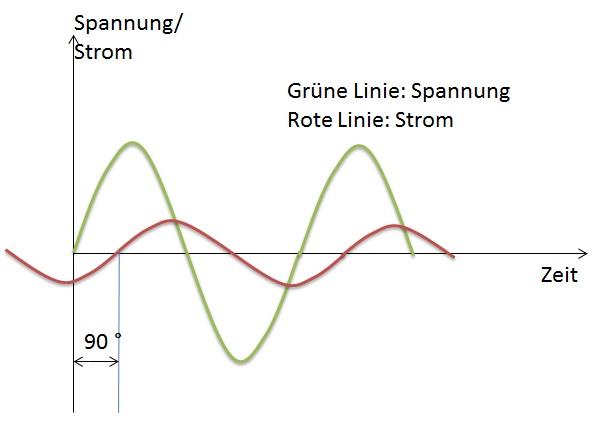 Spannungs- und Stromverlauf2