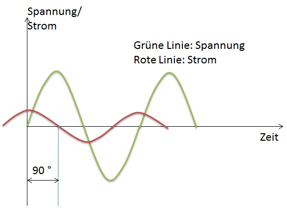 Spannungs- und Stromverlauf3