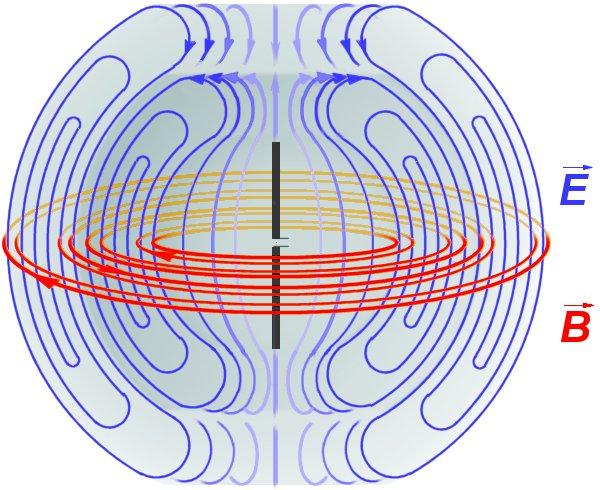 elektrisches und magnetisches Feld um Dipol