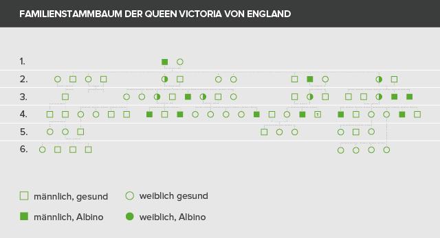 Familienstammbaum der Queen Victoria
