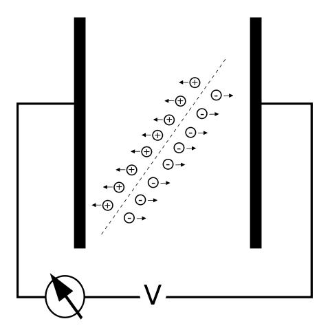 Ionisationskammer (Skizze)