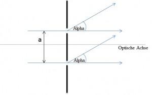 diese abbildung zeigt licht das auf einen doppelspalt auftrifft