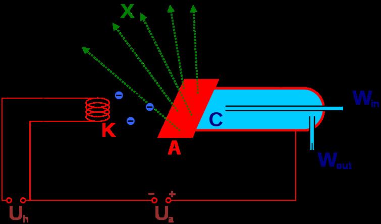 röntgenröhre schematisch