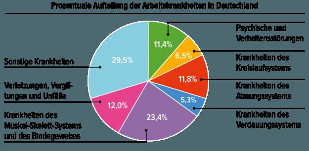 Arbeitskrankheiten in Deutschland