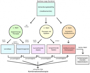 Behandlungsschema für das Restless-Legs-Syndrom
