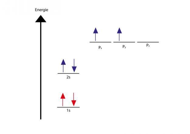 Elektronenkonfiguration des Kohlenstoffatoms im Grundzustand