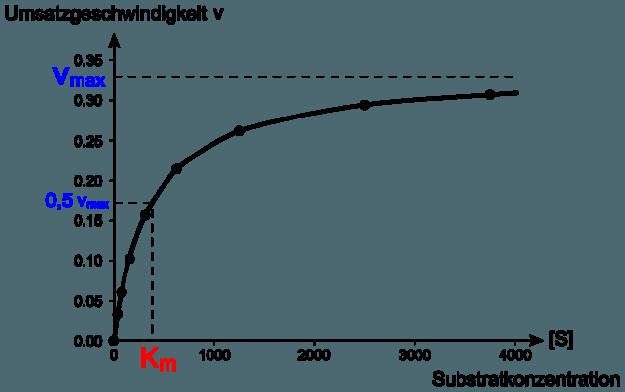 Michaelis-Menten-Diagramm