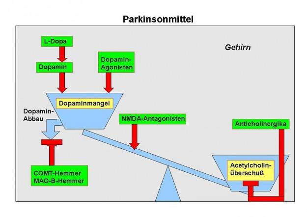 Parkinsonmittel