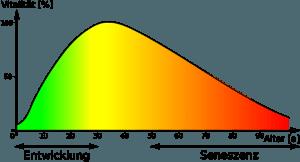 Vitalität beim Menschen in Abhängigkeit vom Alter