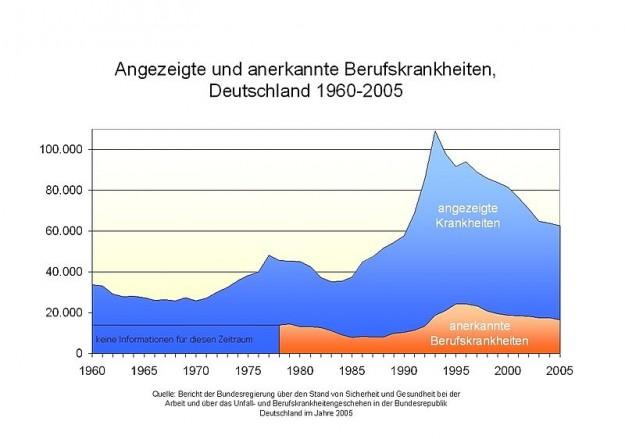 Angezeigte und anerkannte Berufskrankheiten Deutschland 1960-2005
