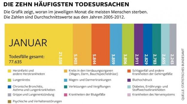 Todesursachen Deutschland