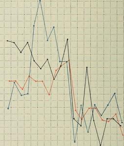 Fieberkurve Puls und Atmung in Lobärpneumonie