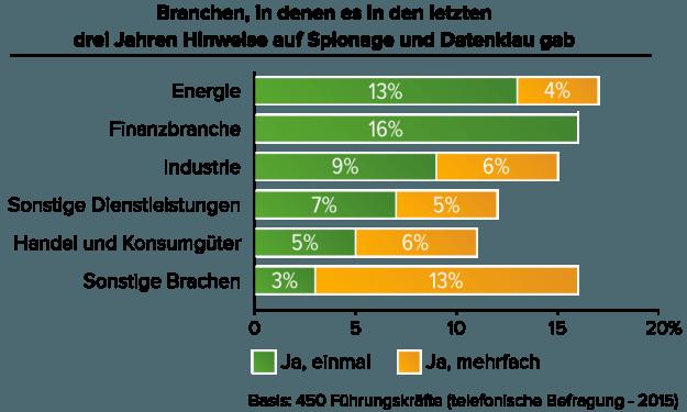 Branchen_Datenklau