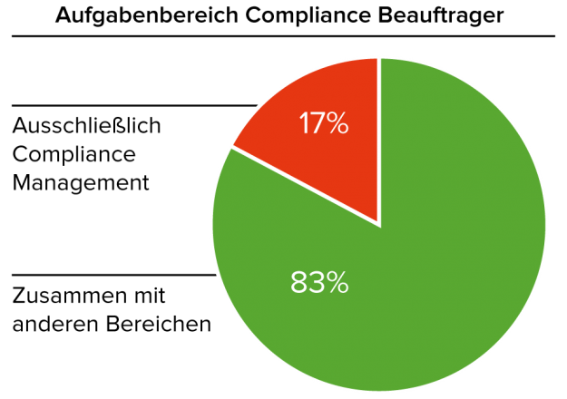 Aufgabenbereich_Compliance_Beauftragte