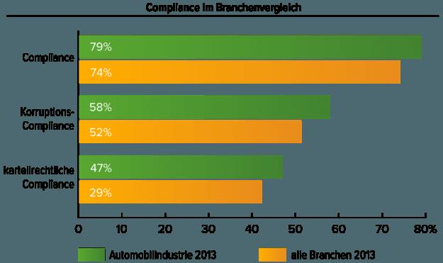 Autoindustrie_Branchen