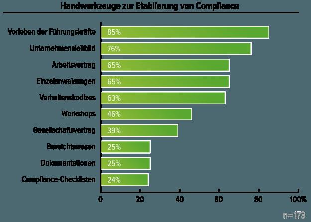 Compliance Instrumente