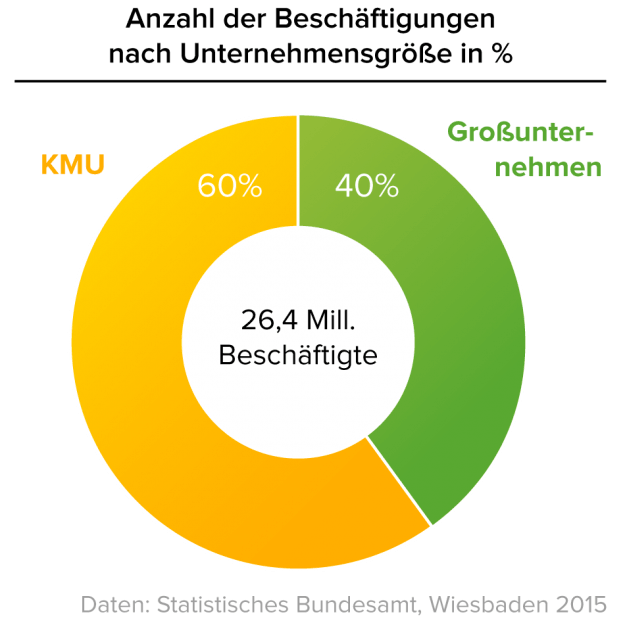 KMU_Beschaeftigungsanteile