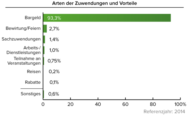 """Quelle: """"BKA: - Bundeslagebild Wirtschaftskriminalität 2014 S.10"""""""