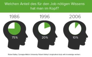 Immer komplexer werdende Wissenswelt: Der Anteil des nötigen Wissens für den Job, den man im Kopf hat, sinkt kontinuierlich.