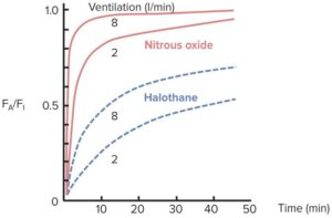 Effect-of-ventilation