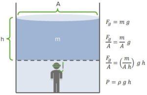 Hydrostatic-Pressure