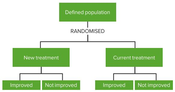 Randomised-Control-Trial