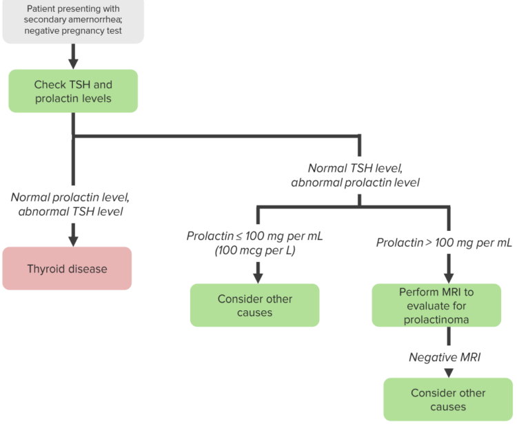 hyperprolactinema