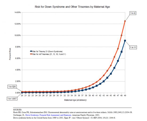 A graph of data showing the risk of down syndrome