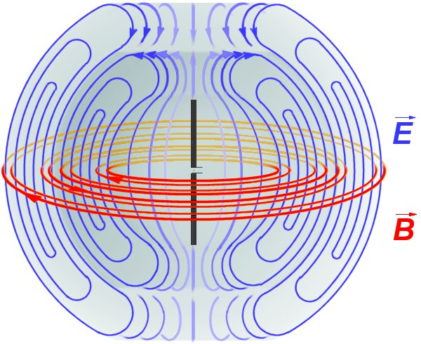 Diagram of the electric (blue) and magnetic (red) fields
