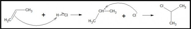 Electrophilic addition of HCl to propene