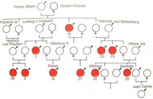 Heredity of Hemophilia