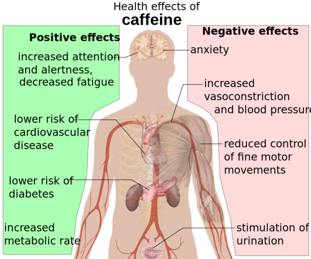 Health effects of caffeine.