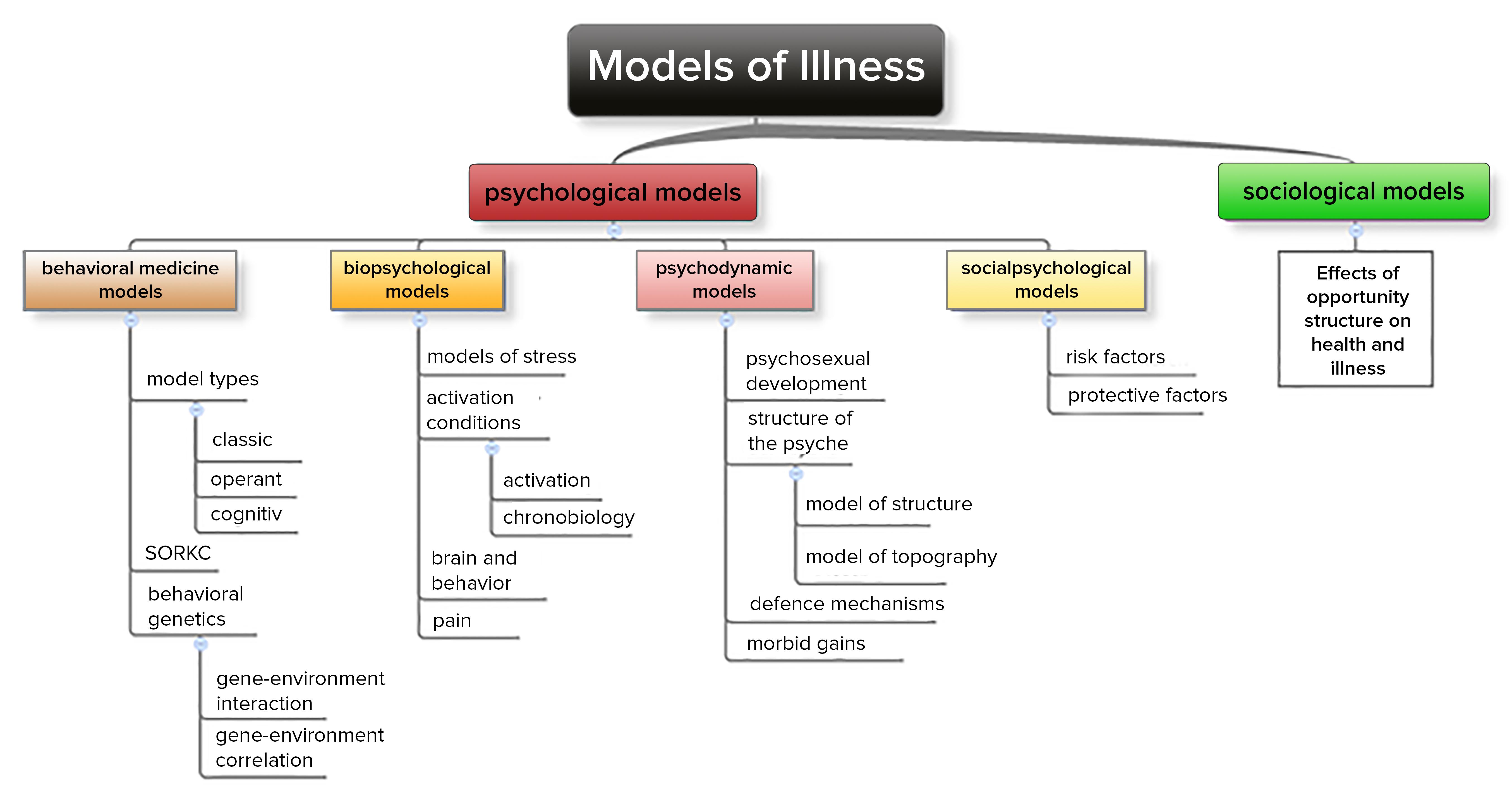 models of diseases
