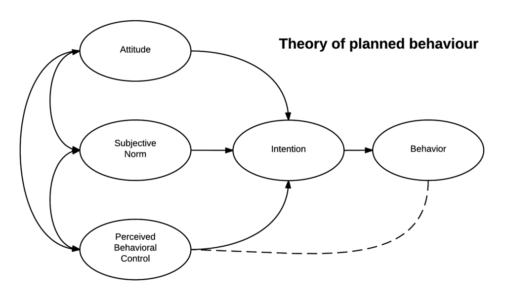 Theory_of_planned_behavior