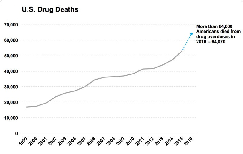 US_timeline._Total_drug_deaths