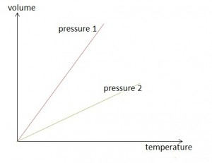 volume temperature