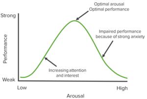 arousal