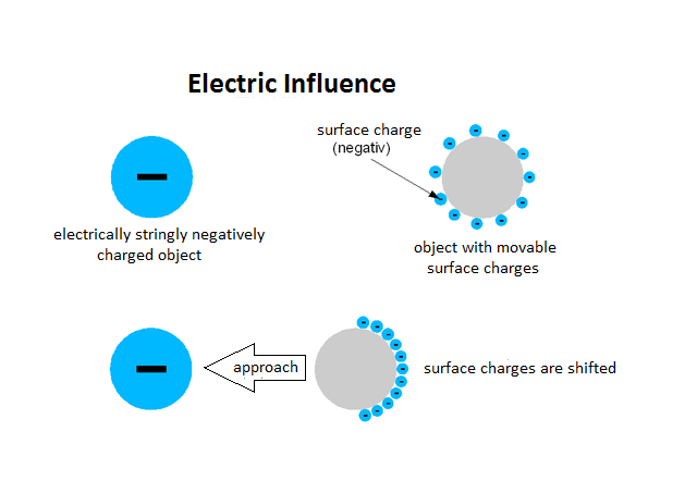 diagram of electric influence