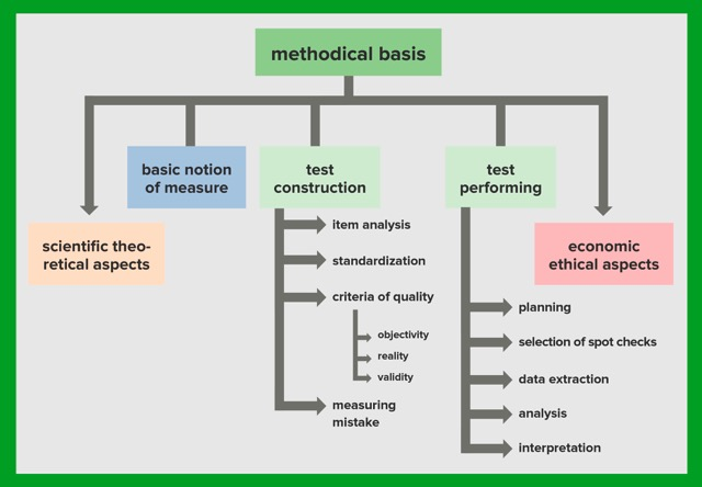 graphic about methodical basis