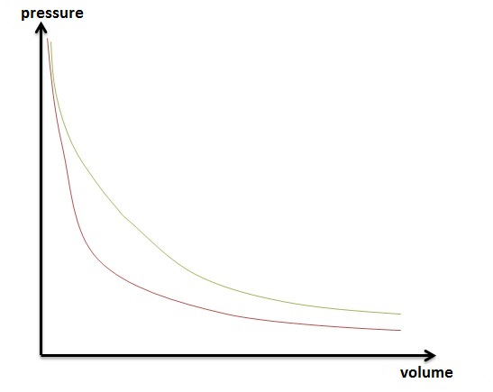 pressure volume diagram