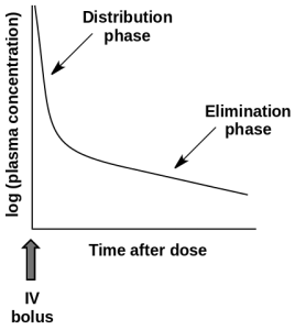 plasma concentration