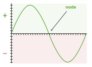 p-orbitals wave