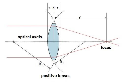 positive lenses