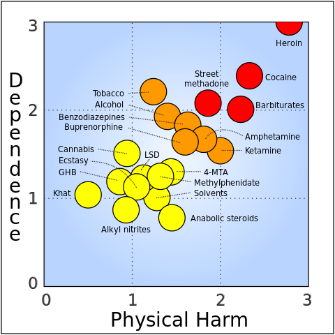 rational scale to assess the harm of drugs