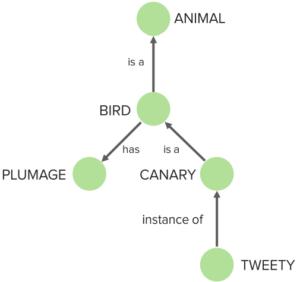 semantic-connections